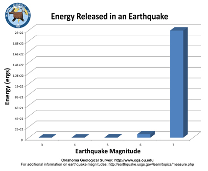 earthquake magnitude comparison